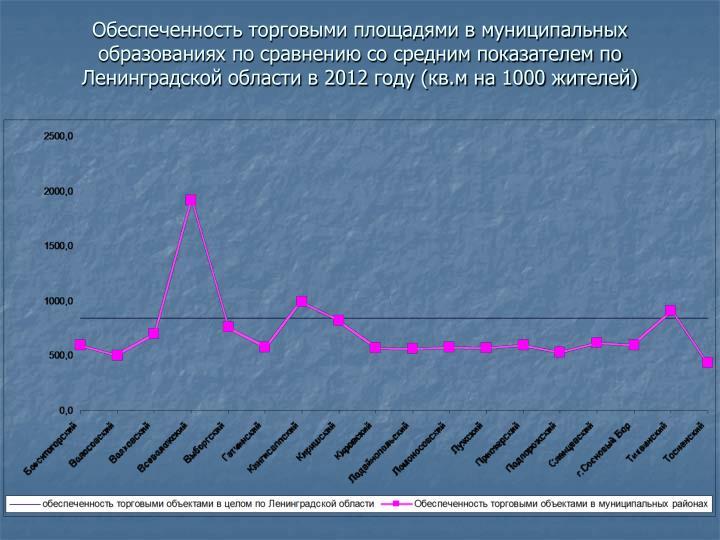 Обеспеченность торговыми площадями в муниципальных образованиях по сравнению со средним показателем по Ленинградской области в 2012 году (кв.м на 1000 жителей)