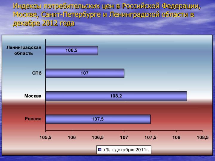 Индексы потребительских цен в Российской Федерации, Москве, Санкт-Петербурге и Ленинградской области в декабре 2012 года
