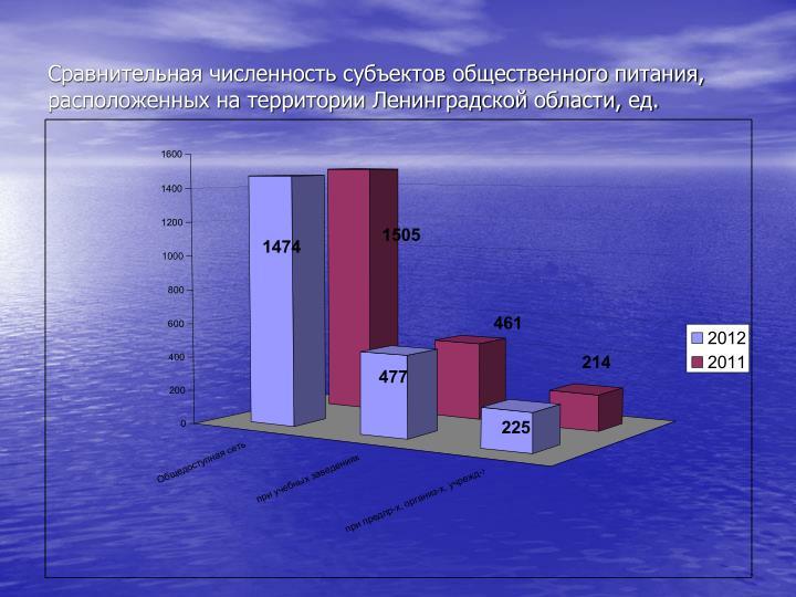 Сравнительная численность субъектов общественного питания, расположенных на территории Ленинградской области, ед.