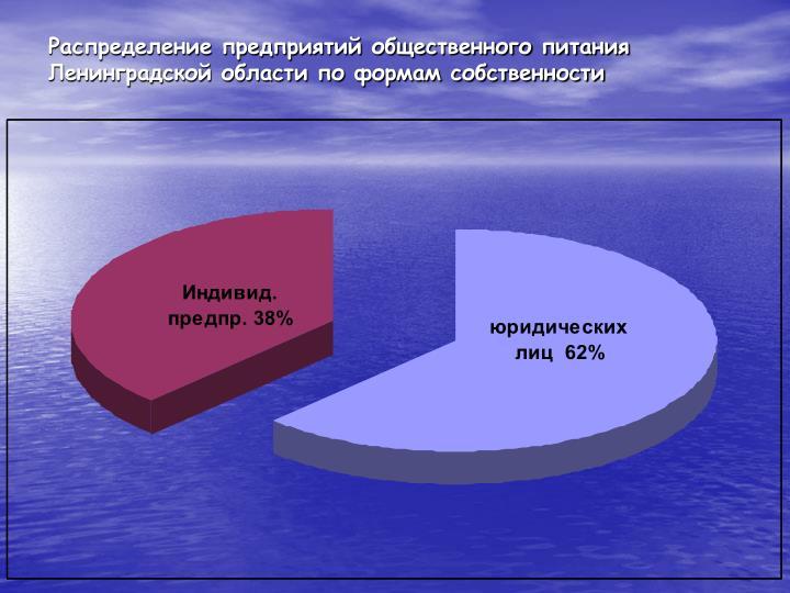 Распределение предприятий общественного питания Ленинградской области по формам собственности