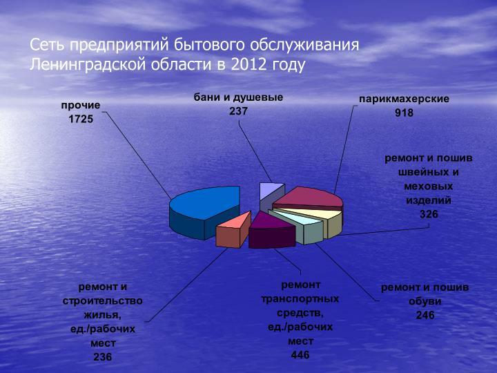 Сеть предприятий бытового обслуживания Ленинградской области в 2012 году