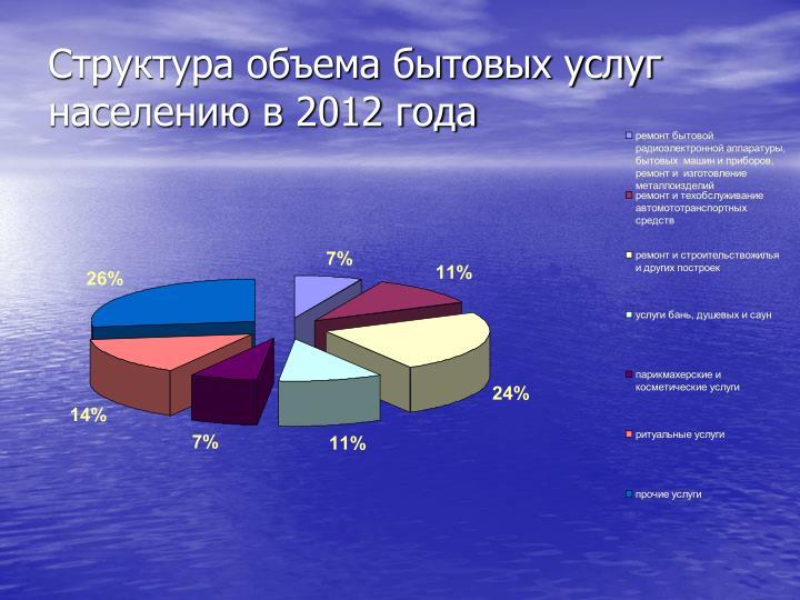 Структура объема бытовых услуг населению в 2012 года