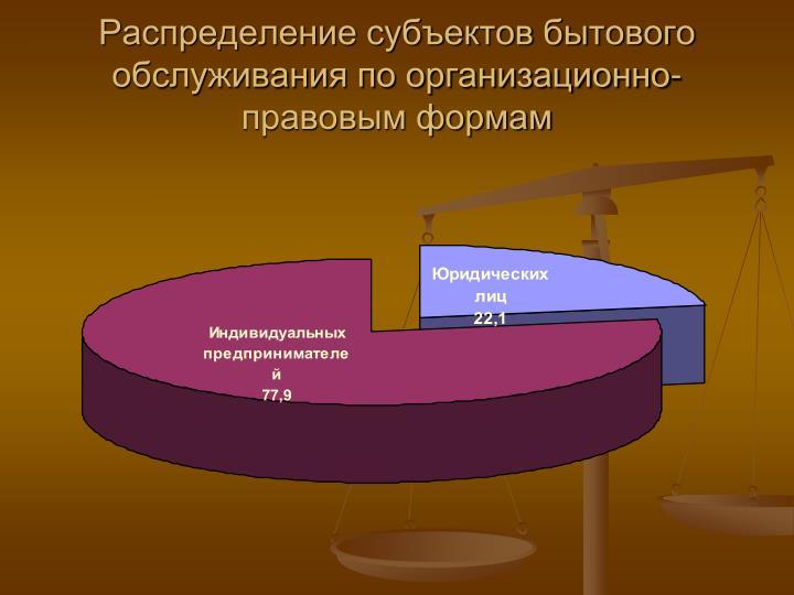 Распределение субъектов бытового обслуживания по организационно-правовым формам