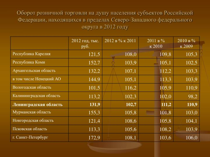 Оборот розничной торговли на душу населения субъектов Российской Федерации, находящихся в пределах Северо-Западного федерального округа в 2012 году