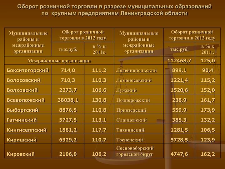 Оборот розничной торговли в разрезе муниципальных образований  по  крупным предприятиям Ленинградской области