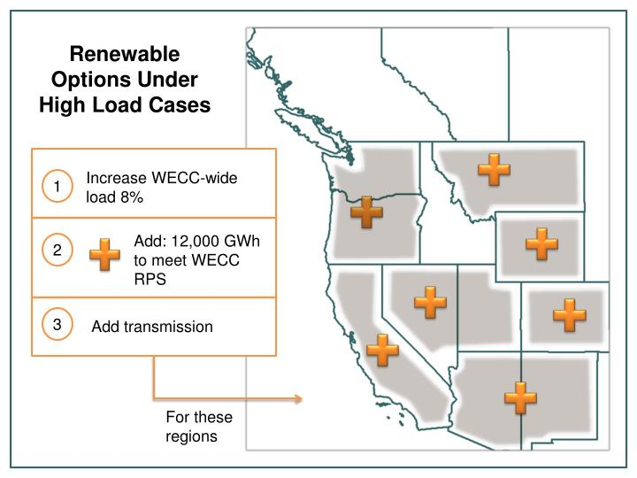 Renewable Options Under High Load Cases