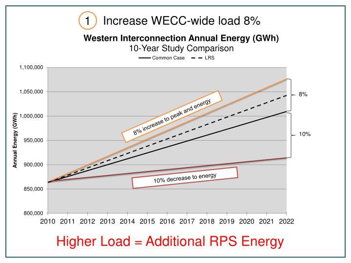 Increase WECC-wide load 8%