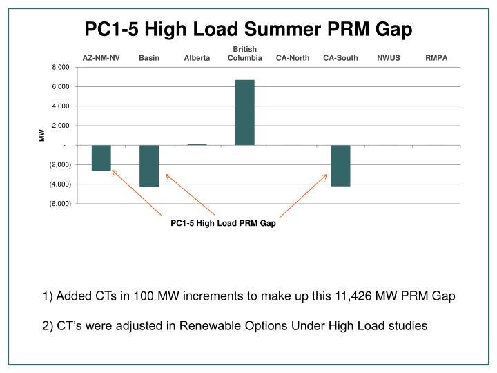 PC1-5 High Load PRM Gap