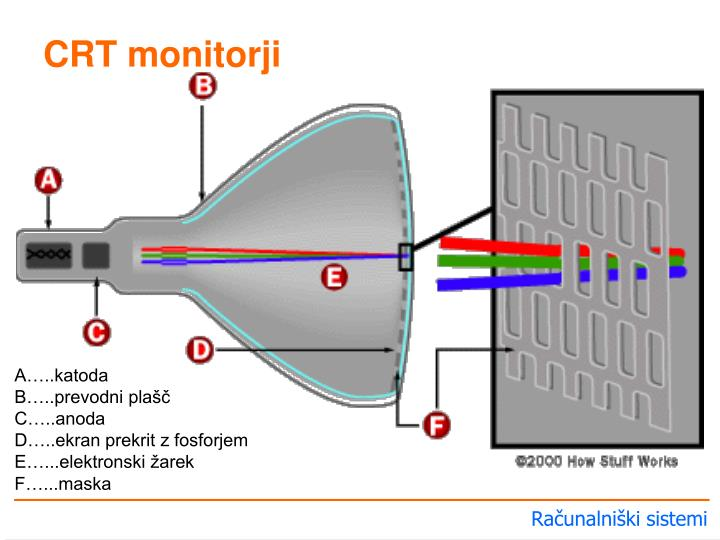 CRT monitorji