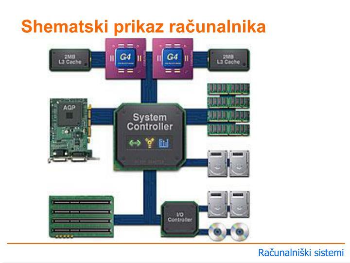 Shematski prikaz računalnika