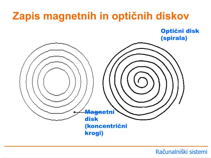 Zapis magnetnih in optičnih diskov