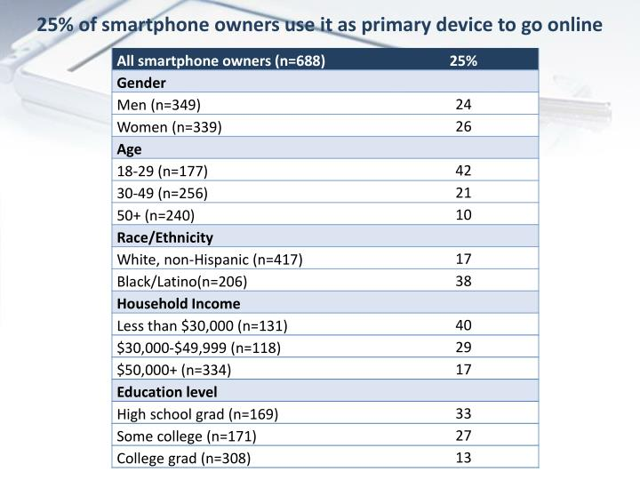 25% of smartphone owners use it as primary device to go online