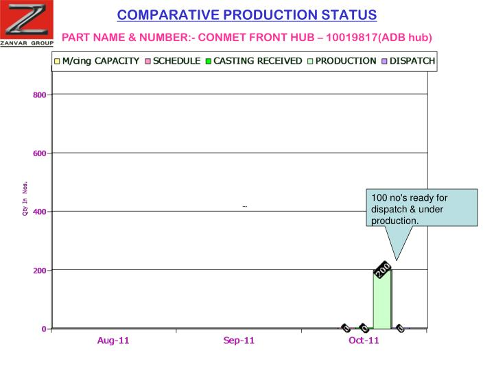 COMPARATIVE PRODUCTION STATUS