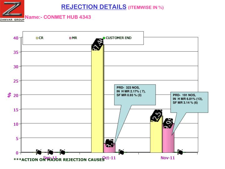 REJECTION DETAILS