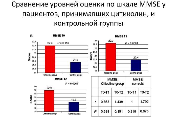 Сравнение уровней оценки по шкале MMSE у пациентов, принимавших цитиколин, и контрольной группы