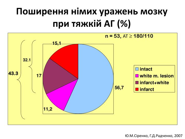 Поширення німих уражень мозку при тяжкій АГ (%)