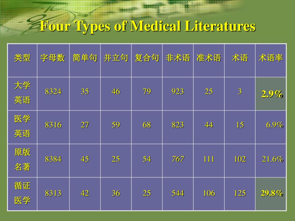 PPT - On necessity of learning medical terminology