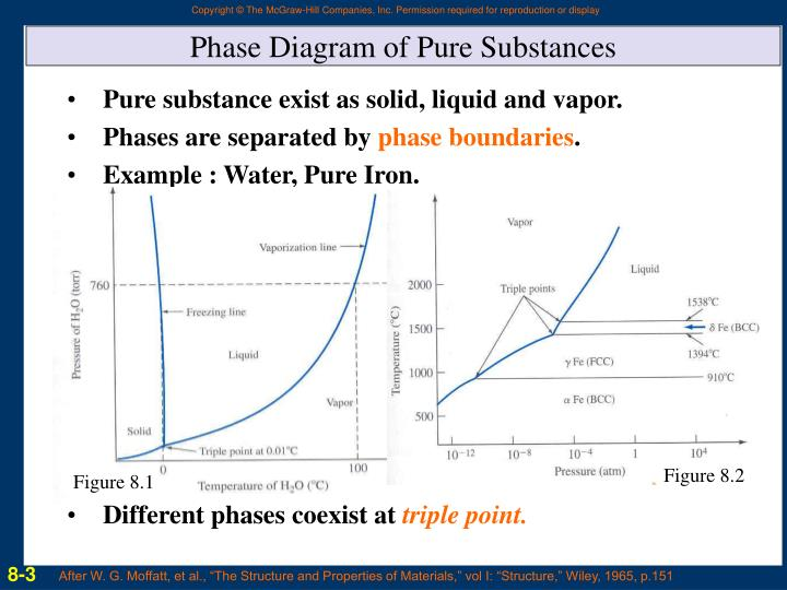 Ppt chapter 8 powerpoint presentation id6472743 phase diagram of pure substances ccuart Images