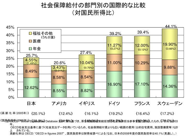 社会保障給付の部門別の国際的な比較