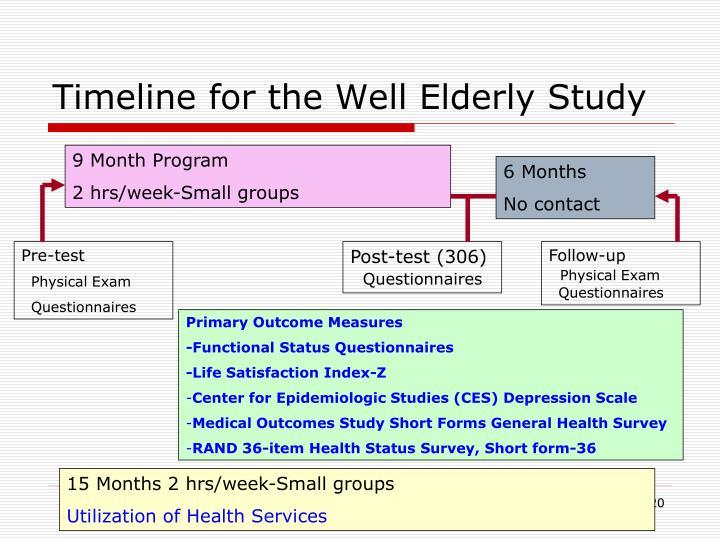 Timeline for the Well Elderly Study