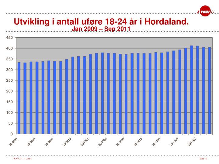 Utvikling i antall uføre 18-24 år i Hordaland.