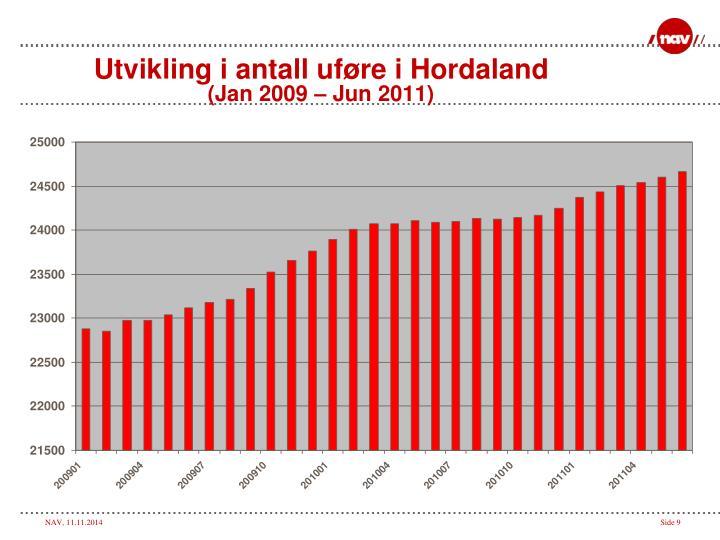 Utvikling i antall uføre i Hordaland
