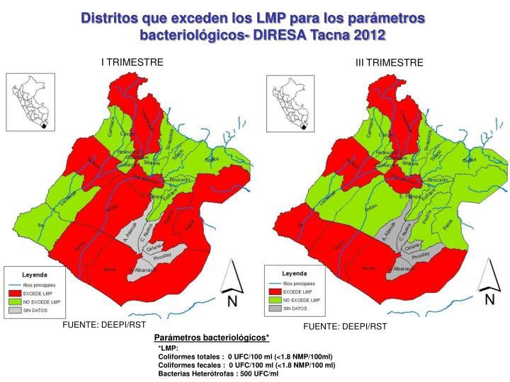 Distritos que exceden los LMP para los parámetros bacteriológicos- DIRESA Tacna 2012