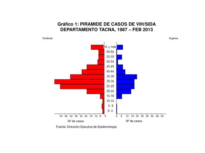 Gráfico 1: PIRAMIDE DE CASOS DE VIH/SIDA