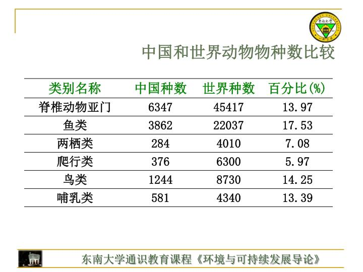中国和世界动物物种数比较