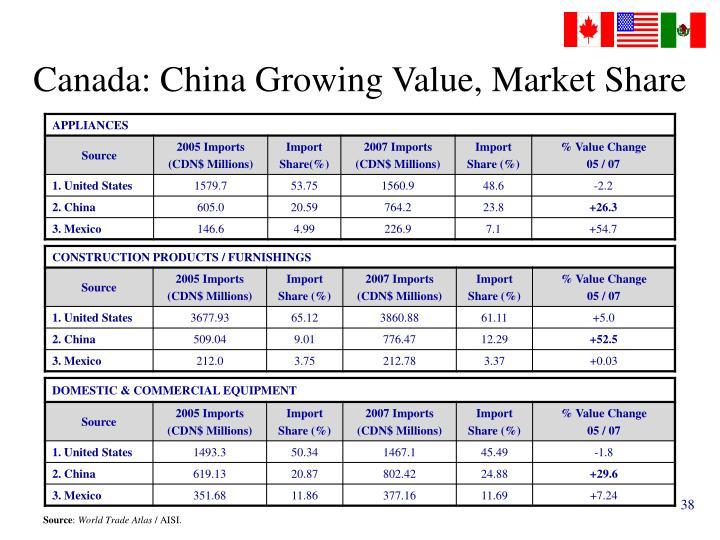 Canada: China Growing Value, Market Share