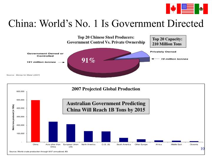 China: World's No. 1 Is Government Directed