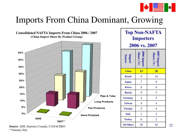 Imports From China Dominant, Growing