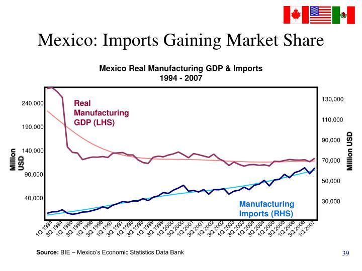 Mexico: Imports Gaining Market Share