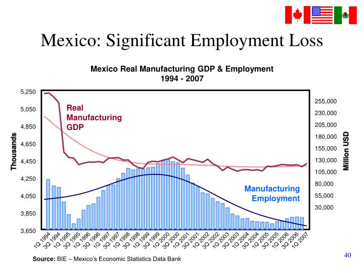 Mexico: Significant Employment Loss
