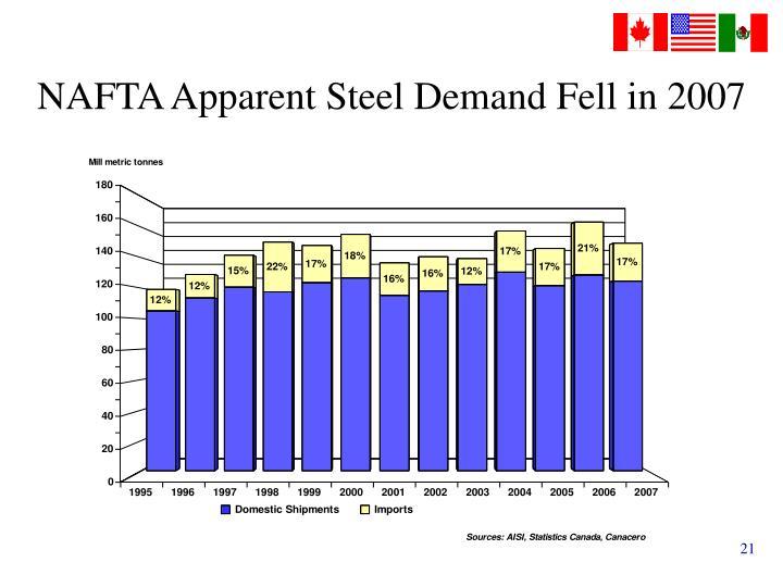 NAFTA Apparent Steel Demand Fell in 2007