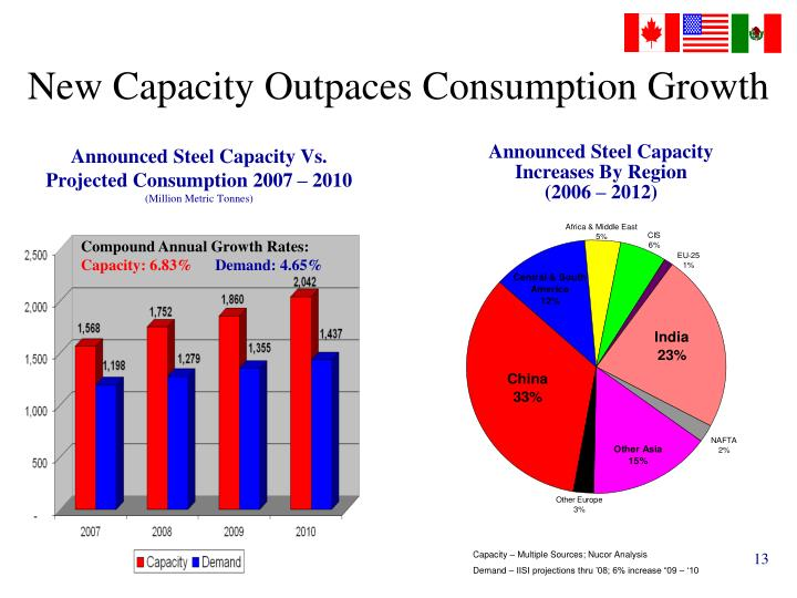 New Capacity Outpaces Consumption Growth