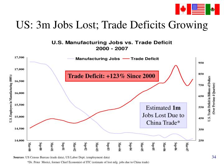 US: 3m Jobs Lost; Trade Deficits Growing