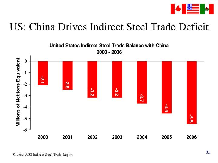 US: China Drives Indirect Steel Trade Deficit