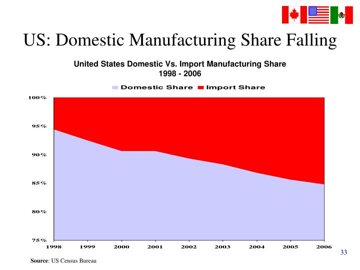 US: Domestic Manufacturing Share Falling