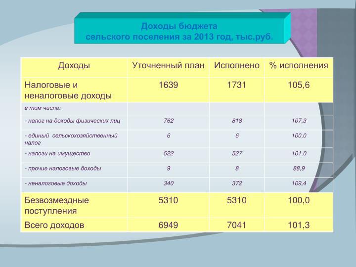 Доходы бюджета
