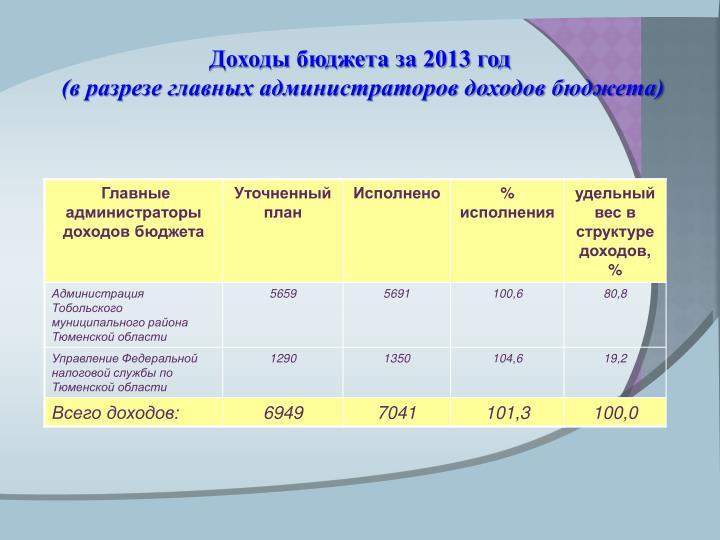 Доходы бюджета за 2013 год