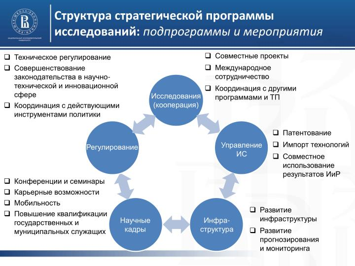 Структура стратегической программы исследований: