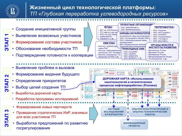 Жизненный цикл технологической платформы: