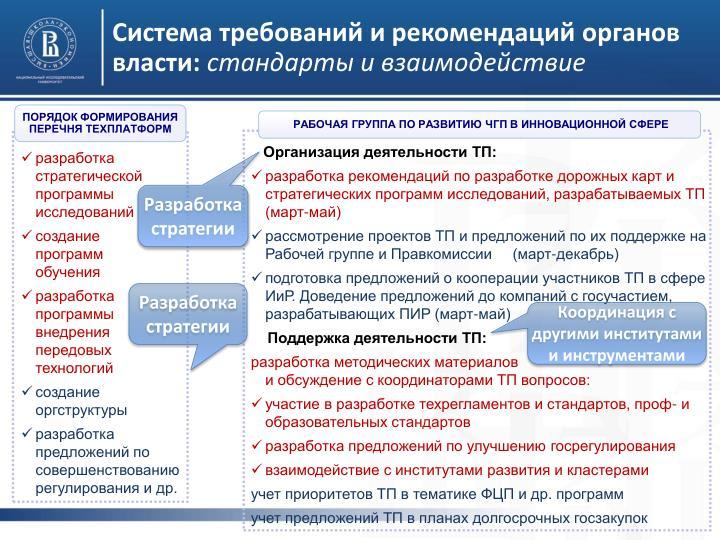 Система требований и рекомендаций органов власти: