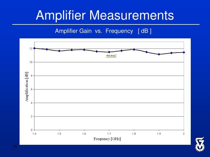 Amplifier Measurements