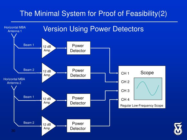 The Minimal System for Proof of Feasibility(2)