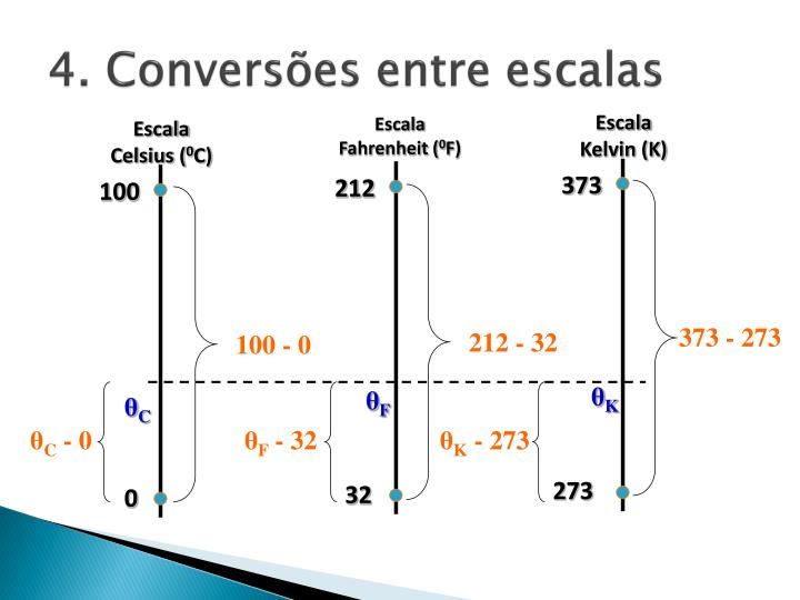 4. Conversões entre escalas