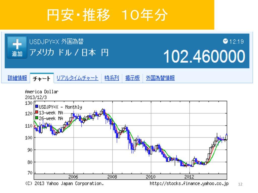 掲示板 リアルタイム ドル 円