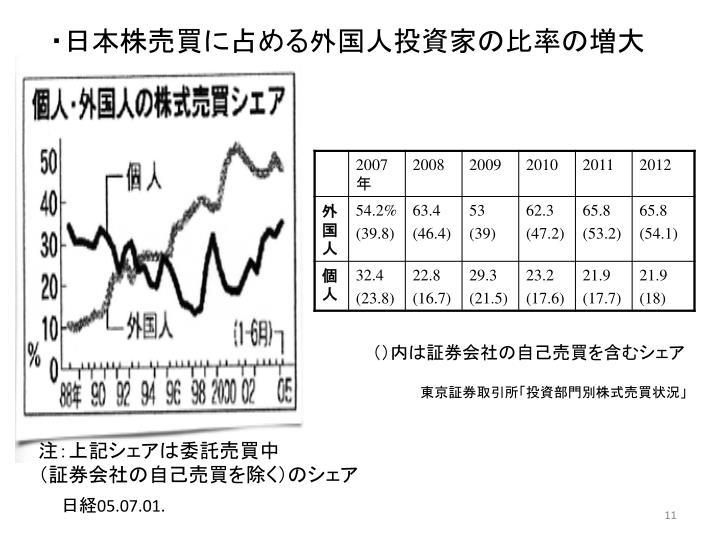 ・日本株売買に占める外国人投資家の比率の増大