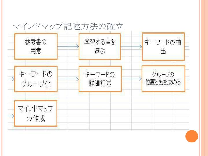 マインドマップ記述方法の確立